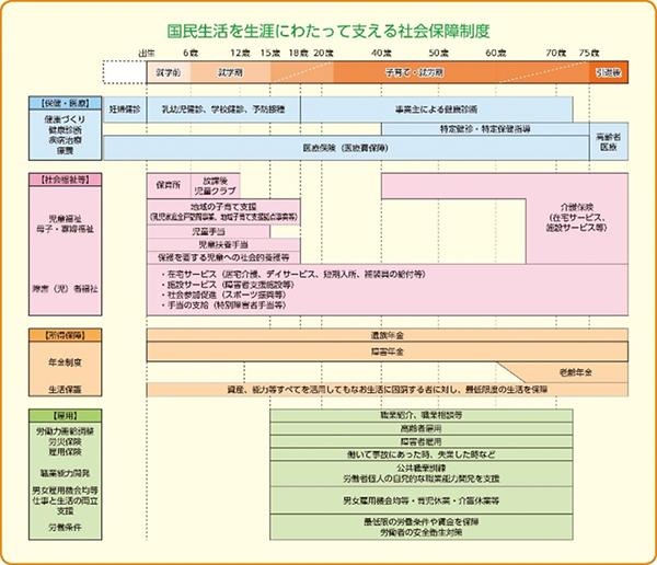 図1 日本の社会保障のしくみ