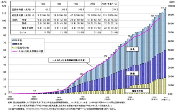 図3 社会保証給付費の推移