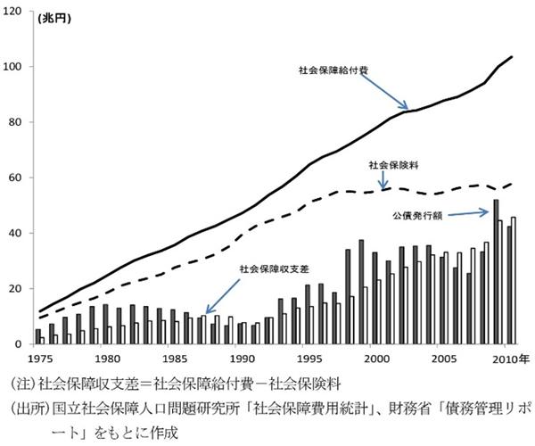 図4 社会保障収支差の推移